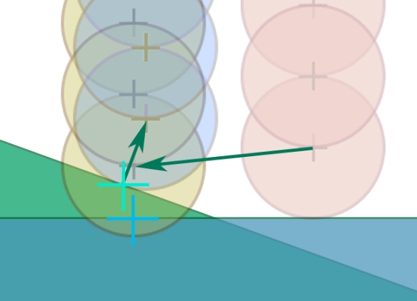 The controller's lowest OverlapSphere collides with both the green ramp and the blue ground, with the nearest points on their surfaces shown in teal and blue, respectively. The ramp collision pushback is resolved first, causing a side effect where the OverlapSphere is no longer colliding with the blue ground