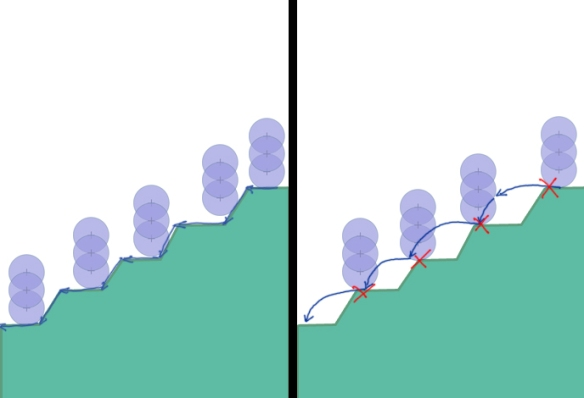 "The left image shows how the character's movement follows the uneven surface by ground clamping. On the right, we see how he ""bounces"" across the surface when clamping is not applied. Each red ""X"" represent when the downward force of gravity is zeroed out"