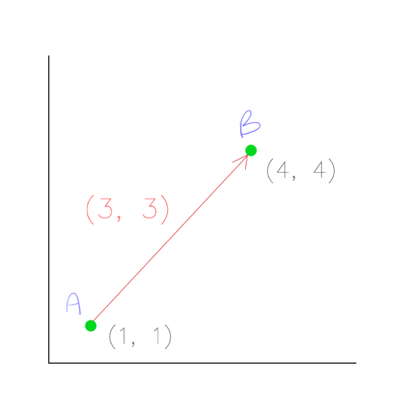 Subtracting B-A gives us the vector in red, which is (3,3). This vector can be reduced down to (1,1), or perfectly diagonal.